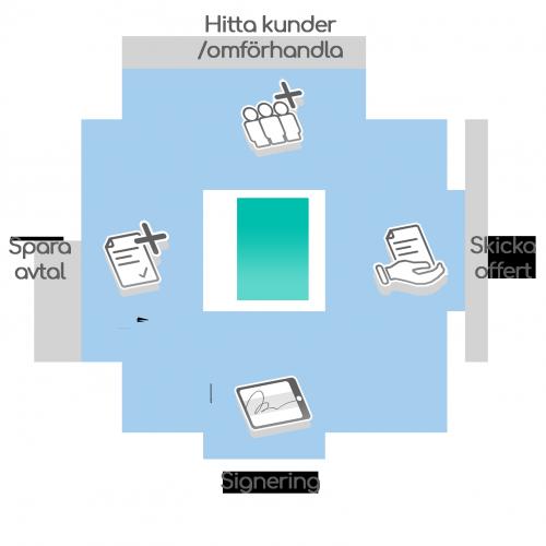 online säljverktyg cirkel